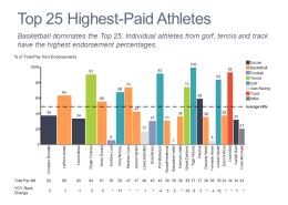 Bar mekko chart of endorsement percentage and total compensation for top athletes