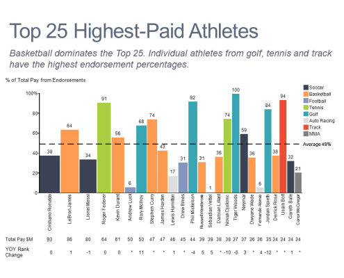 Bar mekko chart of endorsement percentage and total compensation for top athletes