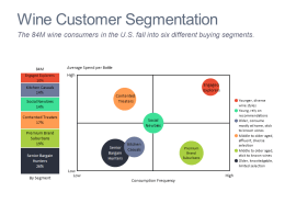 Bar and bubble chart showing buying segments in the US wine market.