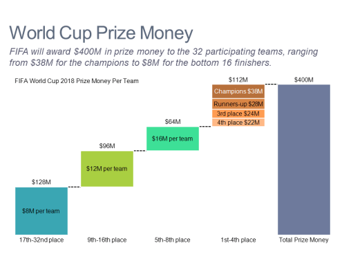 Cascade/waterfall chart showing prize money based on team results