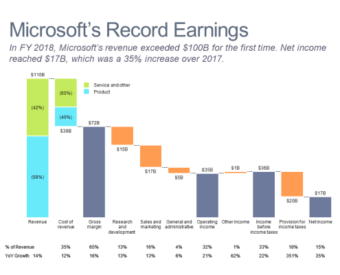 Cascade/waterfall chart of 2018 Microsoft Income Statement