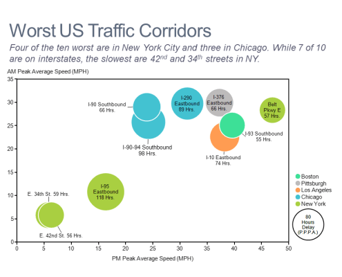 Bubble chart showing average AM and PM speed and delays for the 10 worst traffic corridors in the US