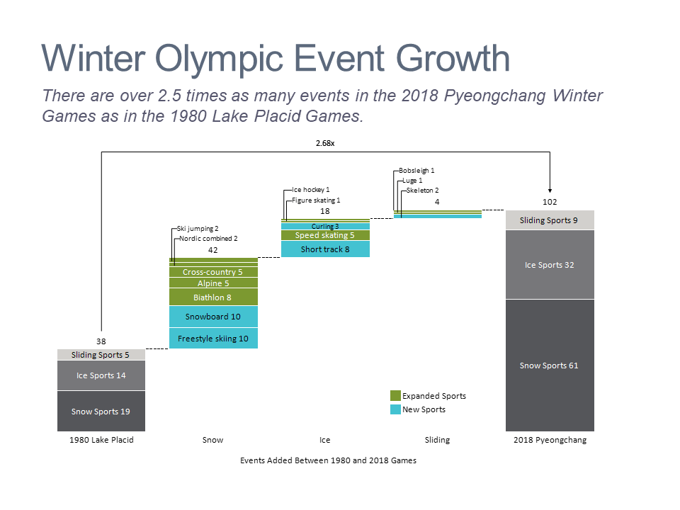 Cascade/waterfall chart showing the change in the number of events over time at the Winter Olympics
