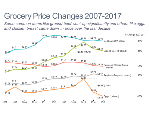 Line chart showing price trends for key grocery items