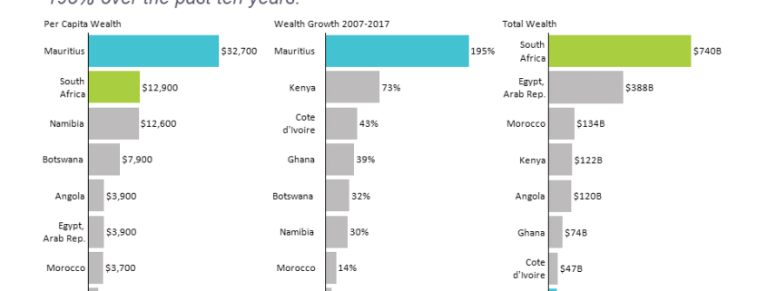 Horizontal bar charts of wealth measures for Top 10 African countries
