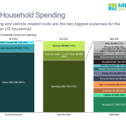 100% stacked bar chart of income and spending for average US household