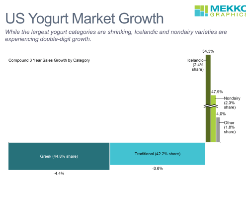 Bar-mekko chart of US yogurt market growth and share by category