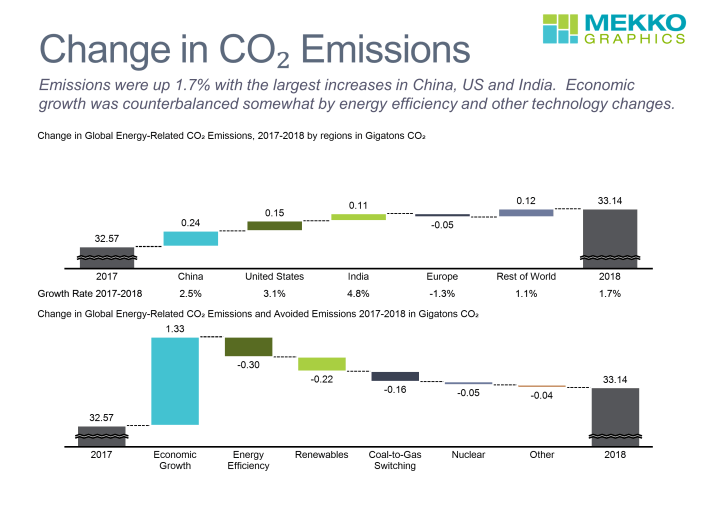 Cascade/waterfall charts of change in CO2 by country and by technology from 2017-2018.