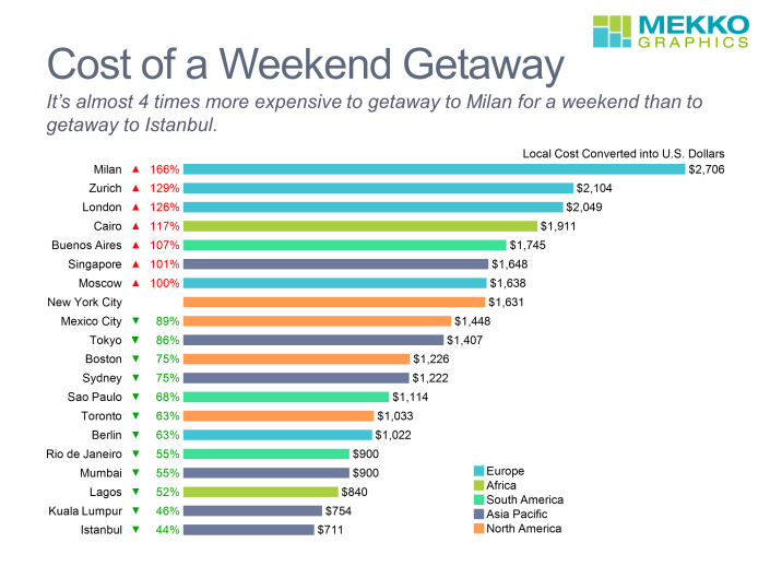 Bar chart of cost of weekend getaway to major cities worldwide created using Mekko Graphics.