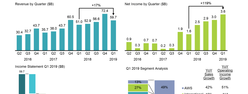 4 chart dashboard shows growth in revenue and net income, income statement and segment analysis for Q1 2019.