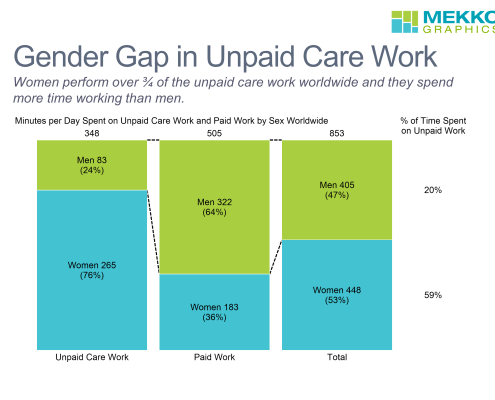 100% stacked bar chart of unpaid care work and paid work by gender with data column of % time spent on unpaid care work