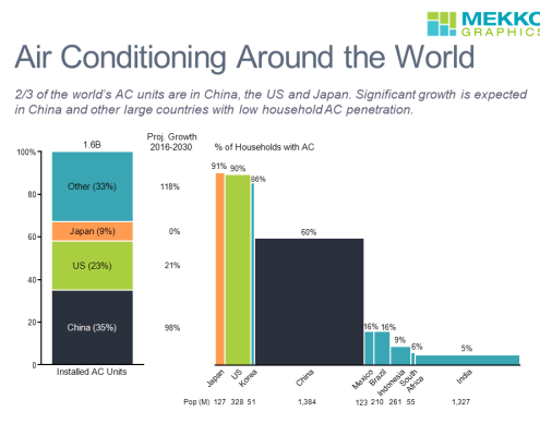 100% stacked bar chart and bar mekko chart of air conditioning units and household penetration