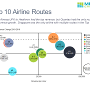 Bubble chart of Top 10 airline routes by revenue