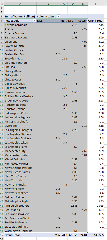 Marimekko chart of 50 most valuable sports teams worldwide grouped by sport.