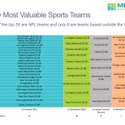 Marimekko chart of 50 most valuable sports teams worldwide grouped by sport.