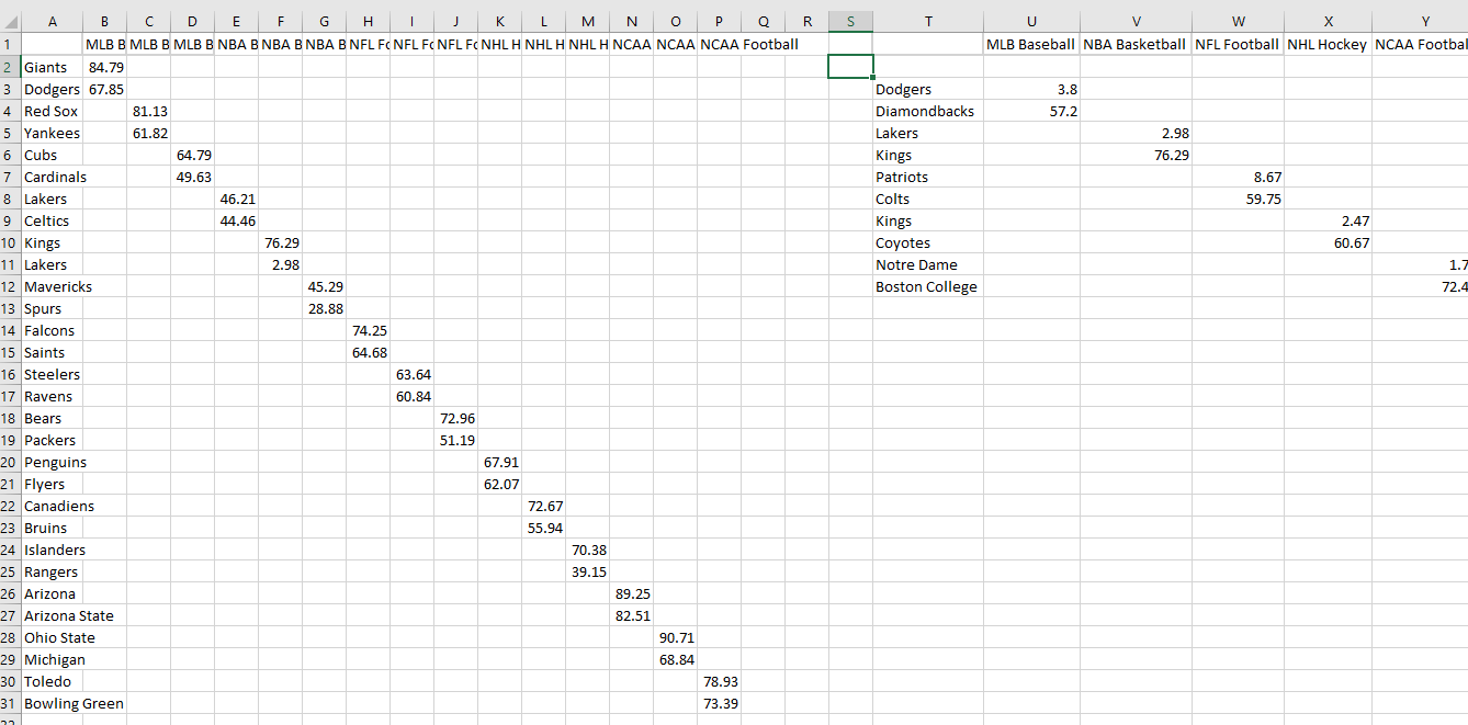 Data for stacked bar chart of top 3 rivalries in each major US sport and cluster bar chart with segment comparison lines of most unbalanced rivalry in each sport.