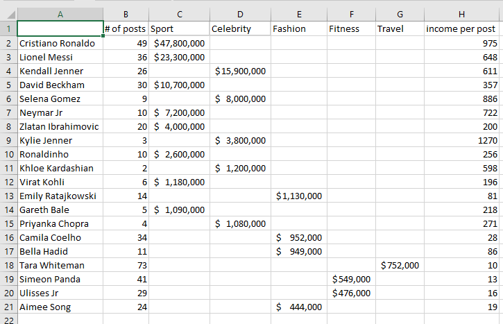 Data for horizontal bar chart of top instagram earners, including total Instagram income, number of ad posts and income per post, split into sports, celebrity, fitness, travel and fashion.