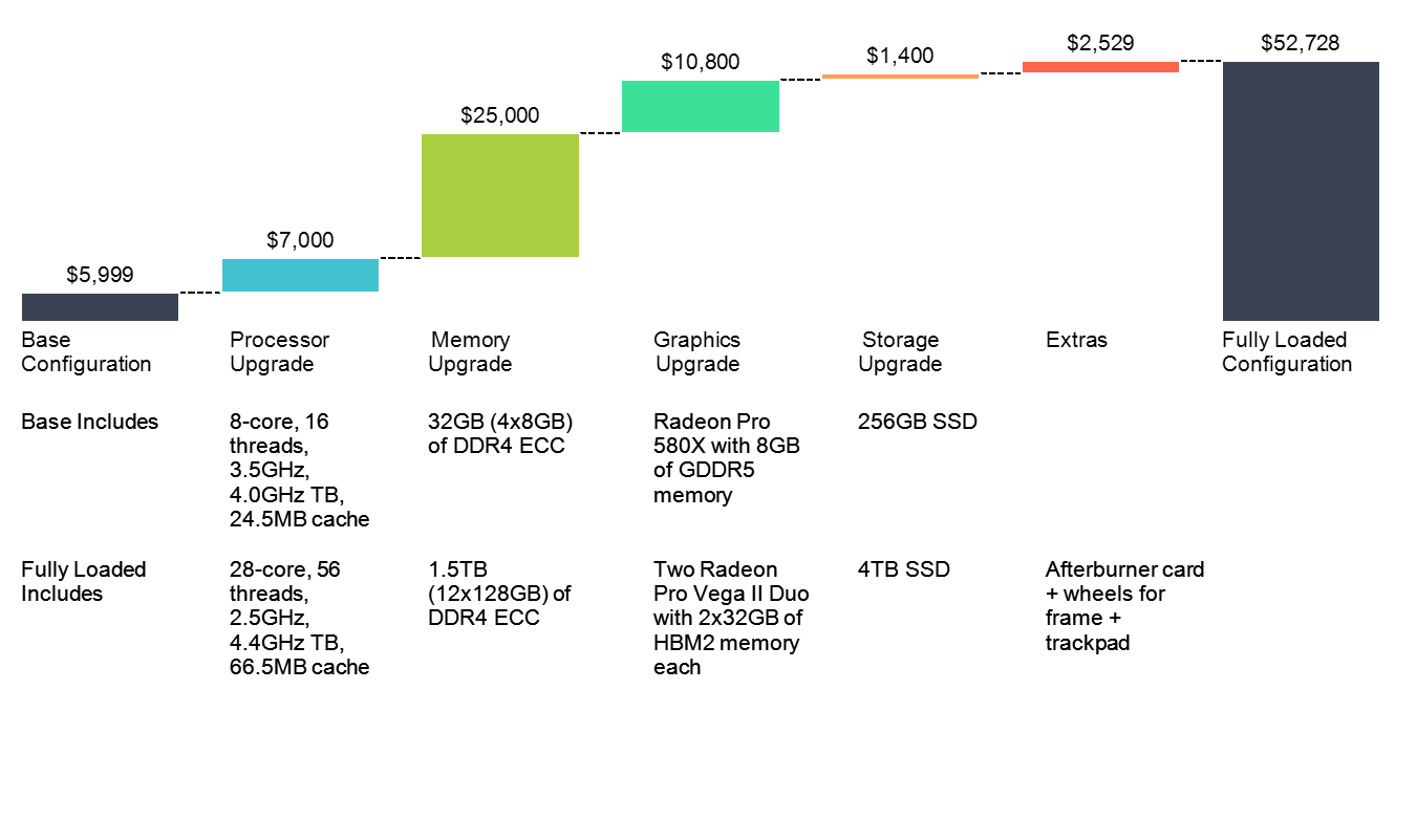 Cascade chart of cost of fully loaded Mac Pro as compared to the base model with data rows showing upgrades for processor, memory, graphics and storage.