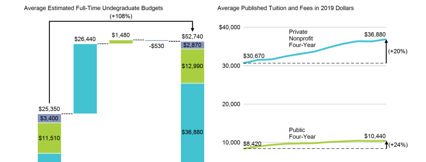 Cascade chart of differene between cost of public and private college and line chart of tuition increases in colleges over the past decade.