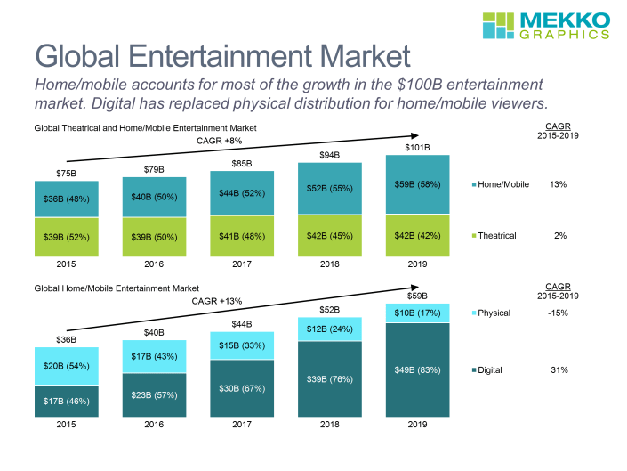 Two stacked bar charts showing global entertainment market size from 2015-2019 split between theatrical and home/mobile and home/mobile split between digital and physical.