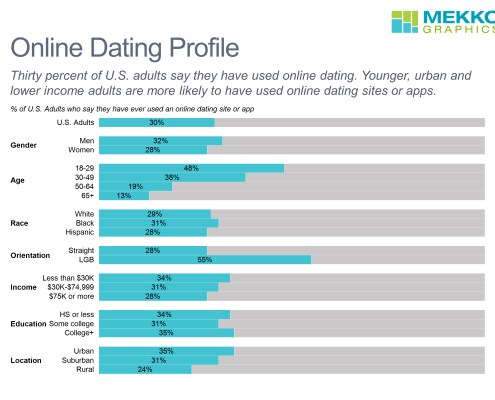 Horizontal 100% stacked bar chart with demographic profile of online dating app and site users in U.S., based on Pew Research survey
