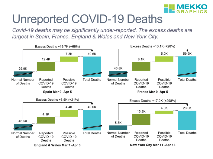Cascade charts of unreported COVID-19 deaths in Spain, Italy, England and New York City.