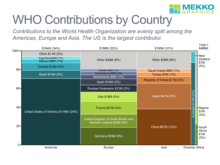 Marimekko chart of WHO contributions by country grouped by region.