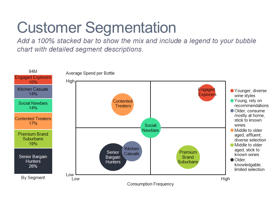 Stacked bar and bubble chart of wine customer segments