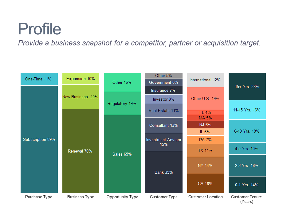 100% stacked bar chart profiling a business