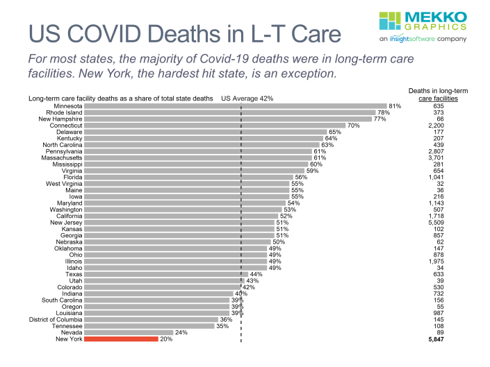 Horizontal bar chart of covid deaths in long-term care as a percentage of total covid deaths by state