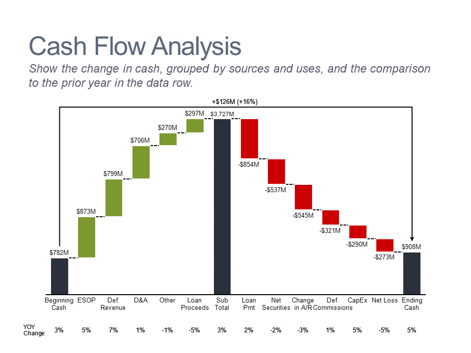 Waterfall chart of sources and uses of cash
