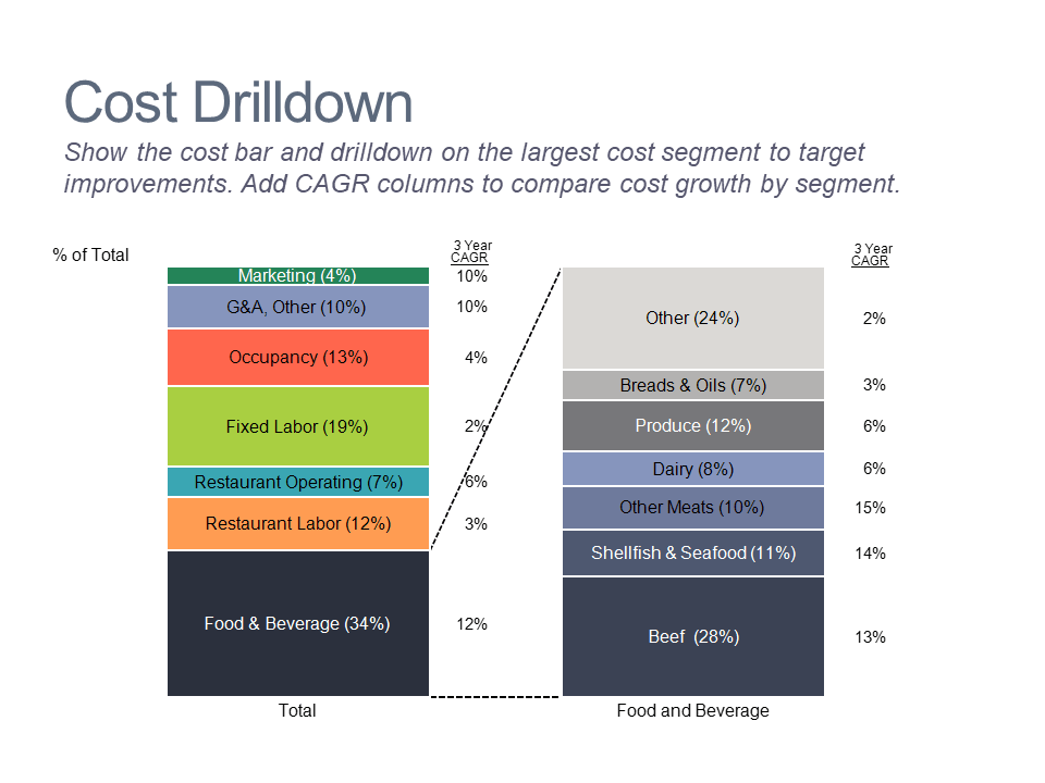 Cost bar chart and drilldown with CAGR growth rates