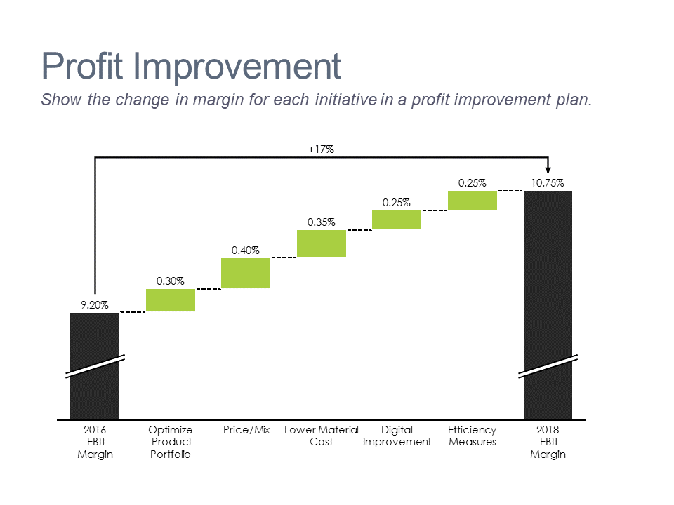 Waterfall chart showing margin changes for a profit improvement plan