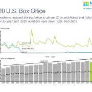 Line chart of US Box Office by week in 2020 and bar chart of yearly box office from 2000-2020,