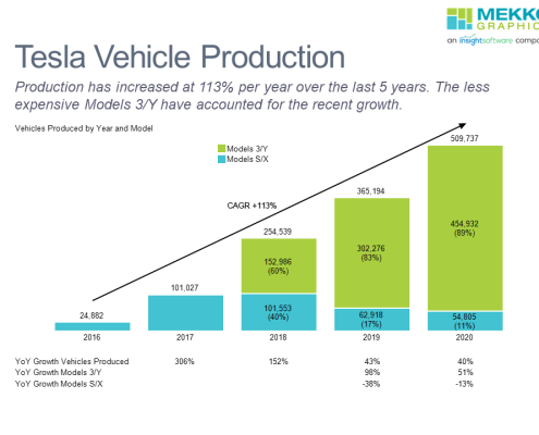 Stacked bar chart of tesla vehicle production 2016-2020 by model