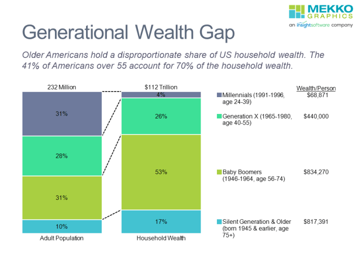 Older Americans hold a disproportionate share of US household wealth, as shown in this 100% stacked bar chart. The 41% of American adults over 55 account for 70% of the household wealth.