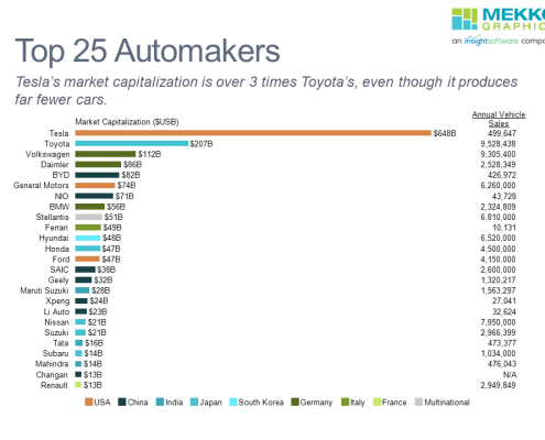 Horizontal bar chart of top 25 automakers by market capitalization with data on annual vehicle sales for each.