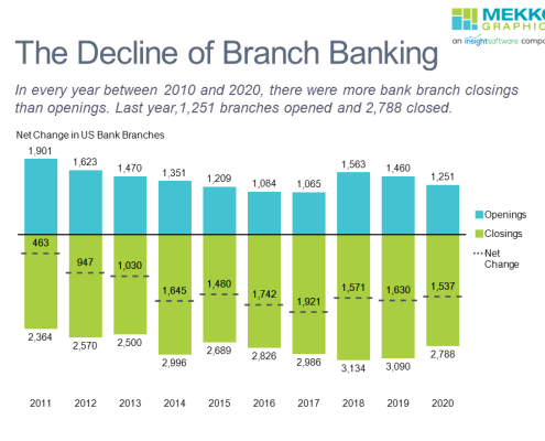 Stacked bar chart of branch bank openings, closings, and net change between 2011 and 2020 to illustrate decline in US branch banking