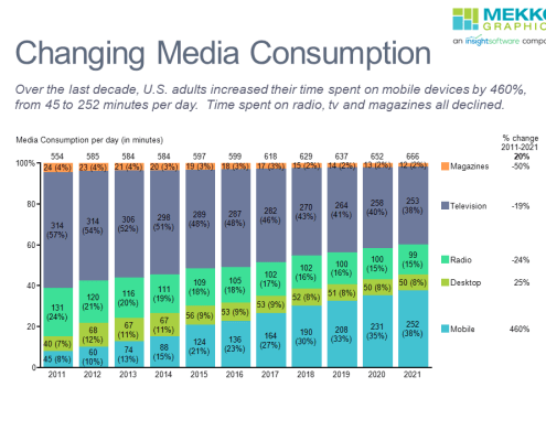 100% stacked bar chart of media consumption by U.S. adults from 2011-2021.