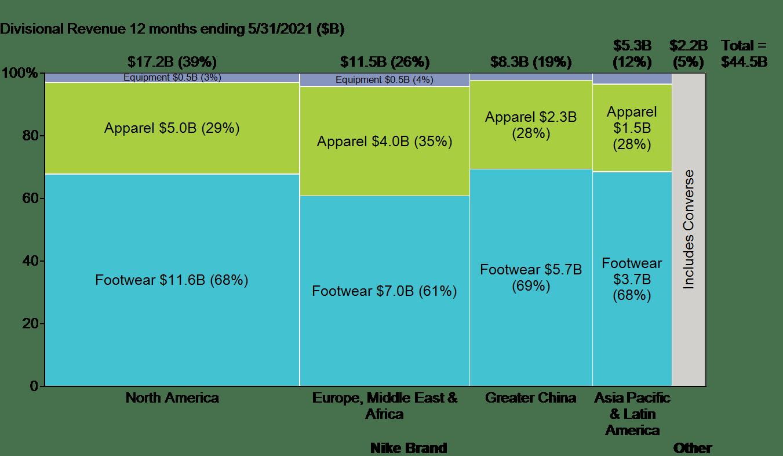 Marimekko chart of 2020 Nike revenue by region and product category.