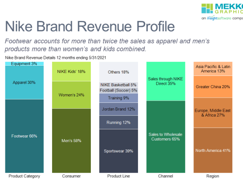 100% stacked bar chart profiling FY 2021 Nike revenue by product category, consumer type, channel and region.