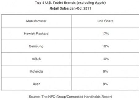 dati vendita tablet