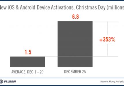 dati attivazione dispositivi iOS periodo natale 2011