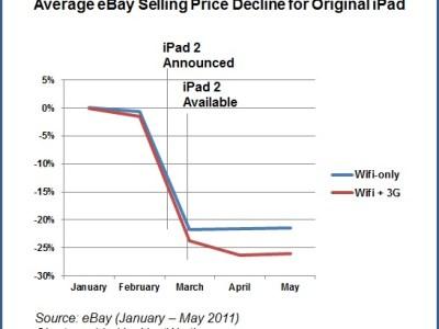 grafico prezzo iPad
