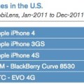 classifica vendita smartphone in USA