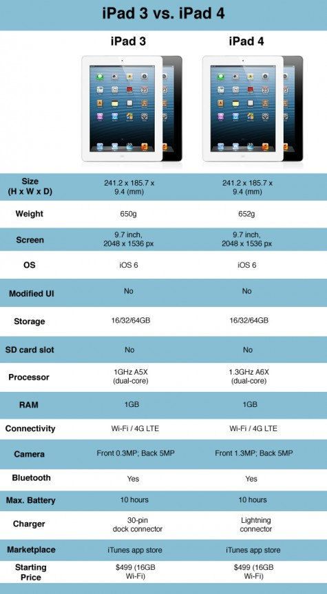 iPad-3-vs-ipad-4