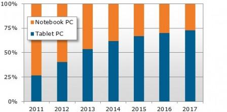 tablet-vs-PC