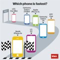 smartphone-veloce-iPhone5S