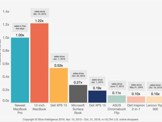 dati vendita MacBook Pro 2016