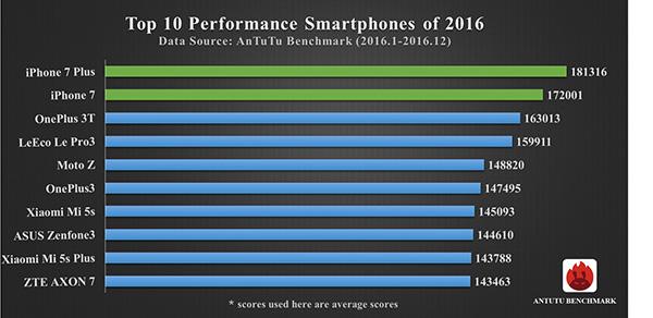 Smartphone più veloci del 2016, in testa c'è iPhone 7